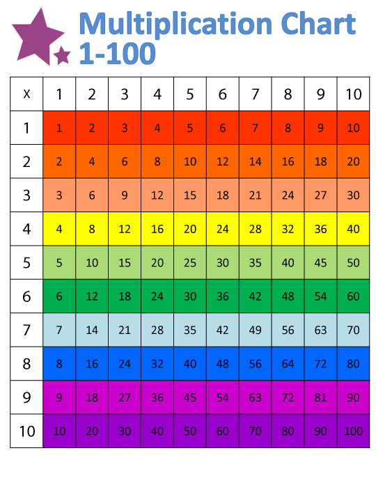 Times Table Chart 1-100 Printable | Activity Shelter