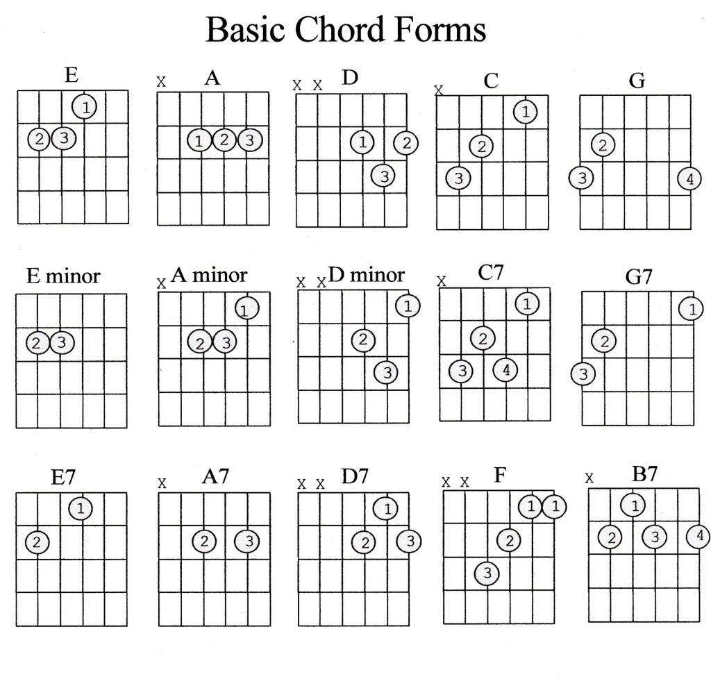 Simple Guitar Chords Chart 1295113 Es Youlandfo