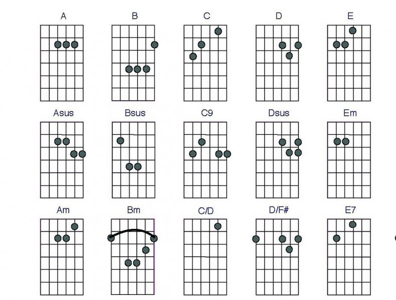 guitar chords electric