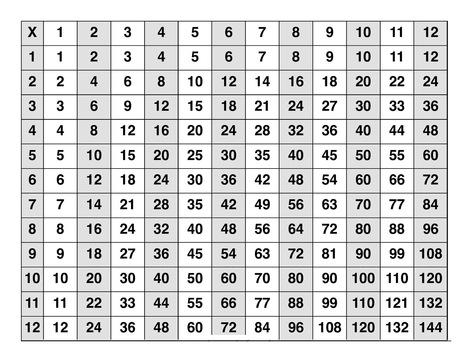 Large multiplication table to train memory activity shelter for Table 12 multiplication