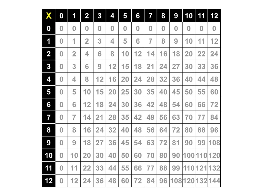 large multiplication table complete