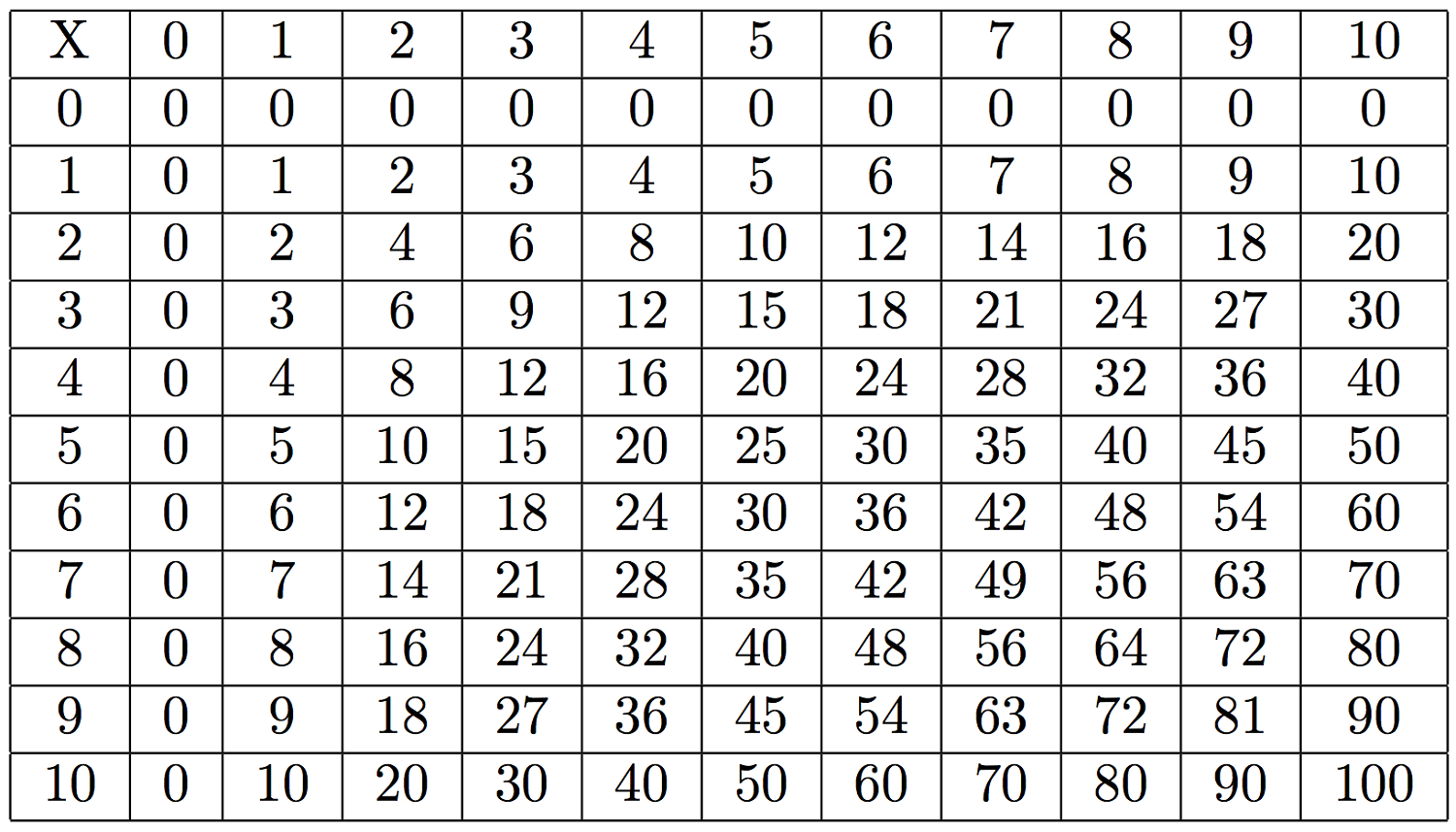 large multiplication table simple