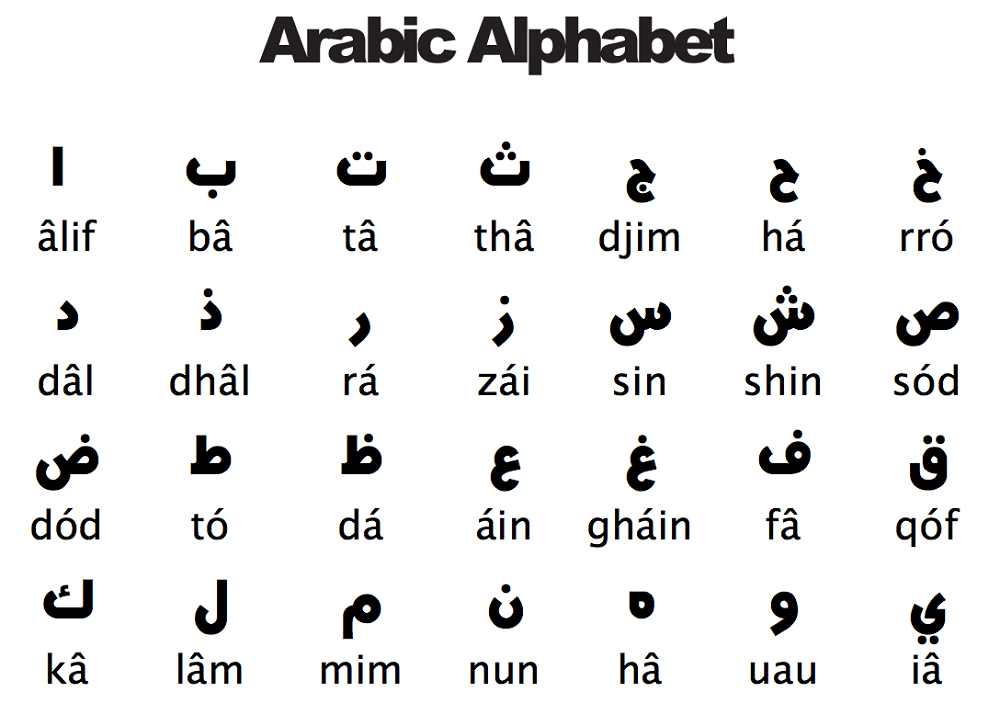 Arabic Alphabet Sheets to Learn | Activity Shelter