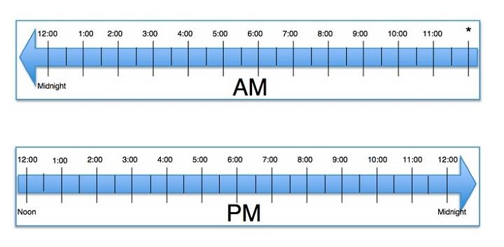 elapsed time ruler template