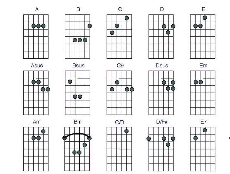 guitar chords chart basic