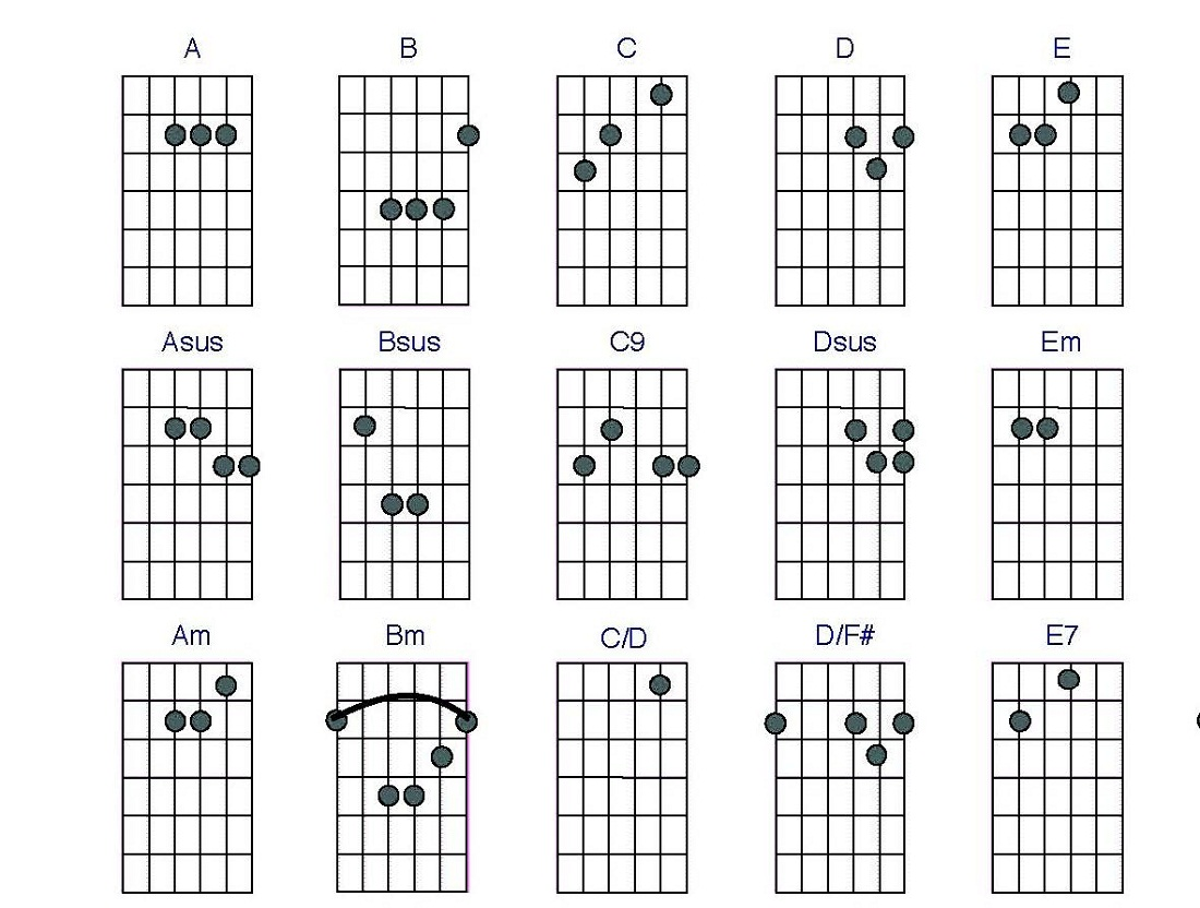 Guitar Cjords Charts Printable : Activity Shelter