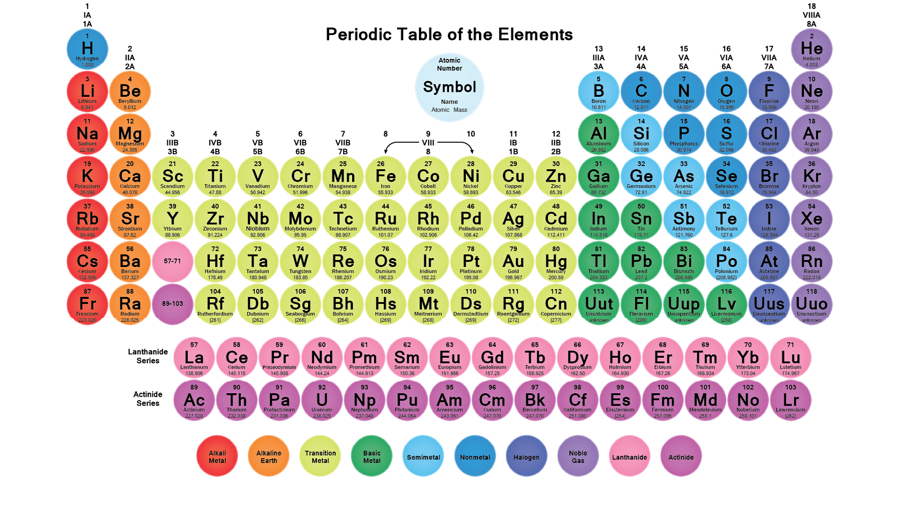 printable periodic table colour