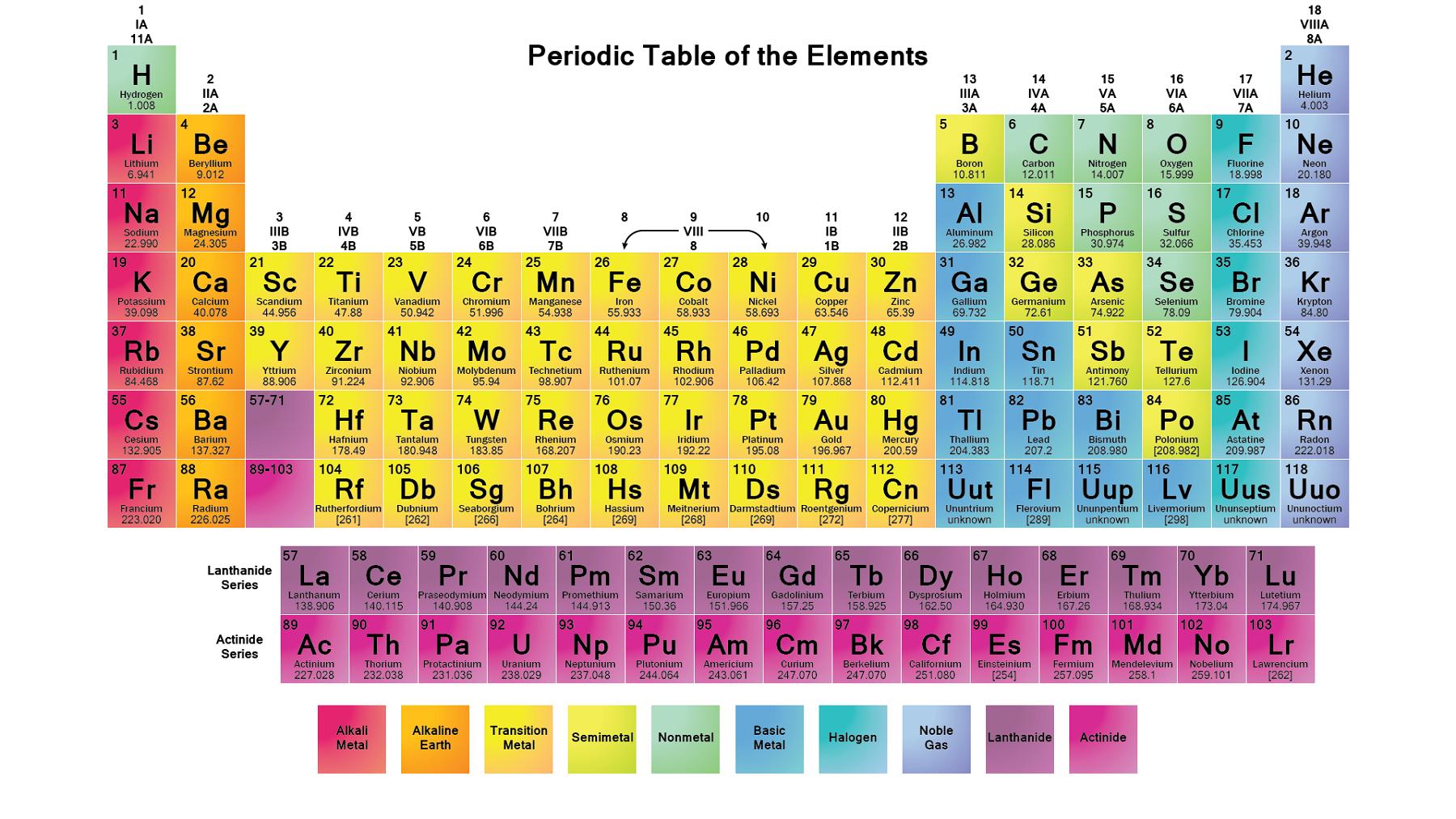 printable periodic table full colour