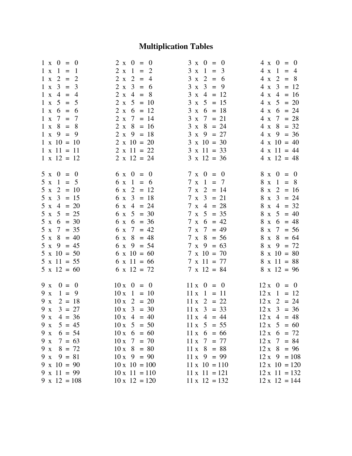 12 Times Tables Worksheets – Math Worksheets Times Tables