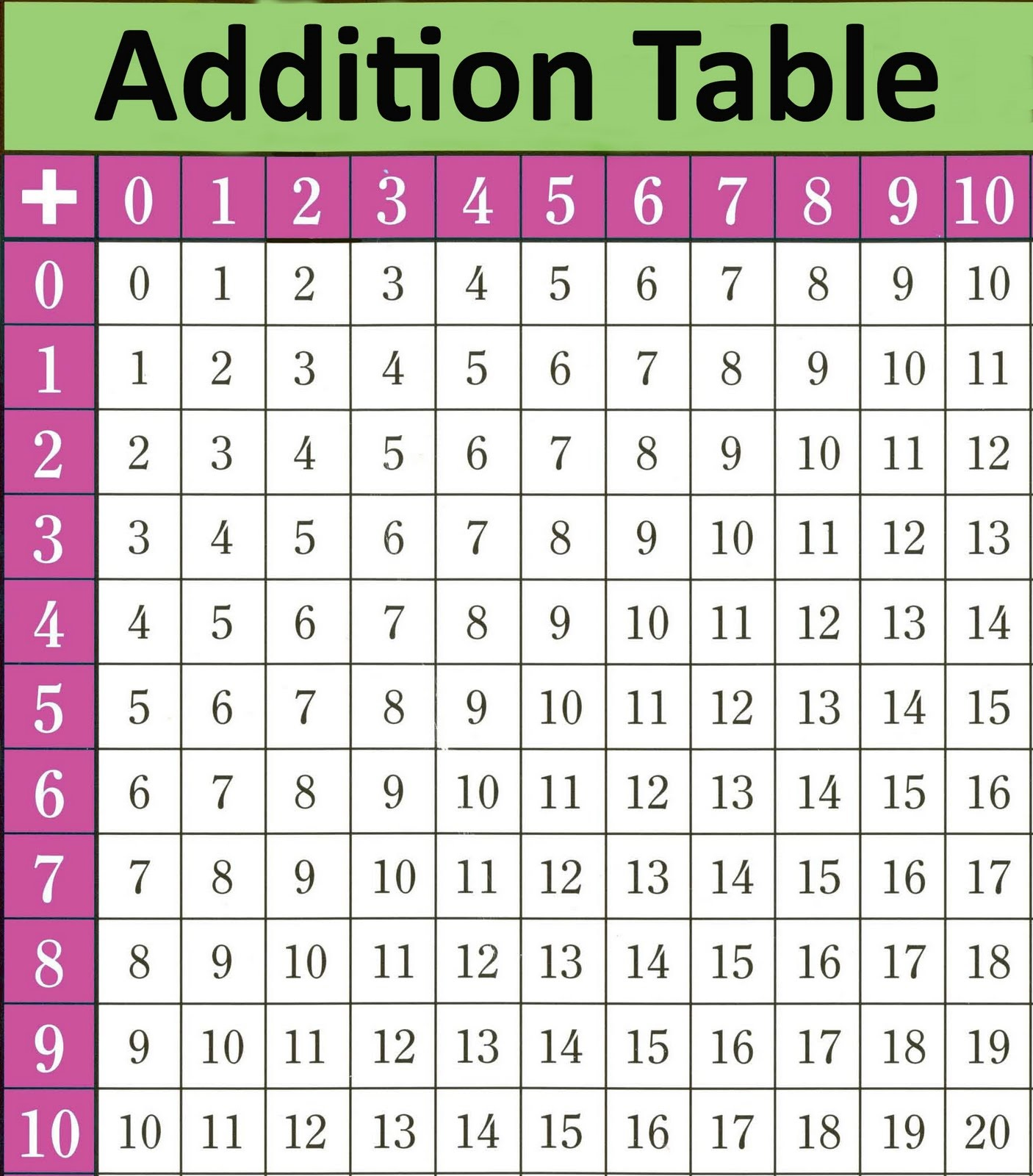 math table chart addition