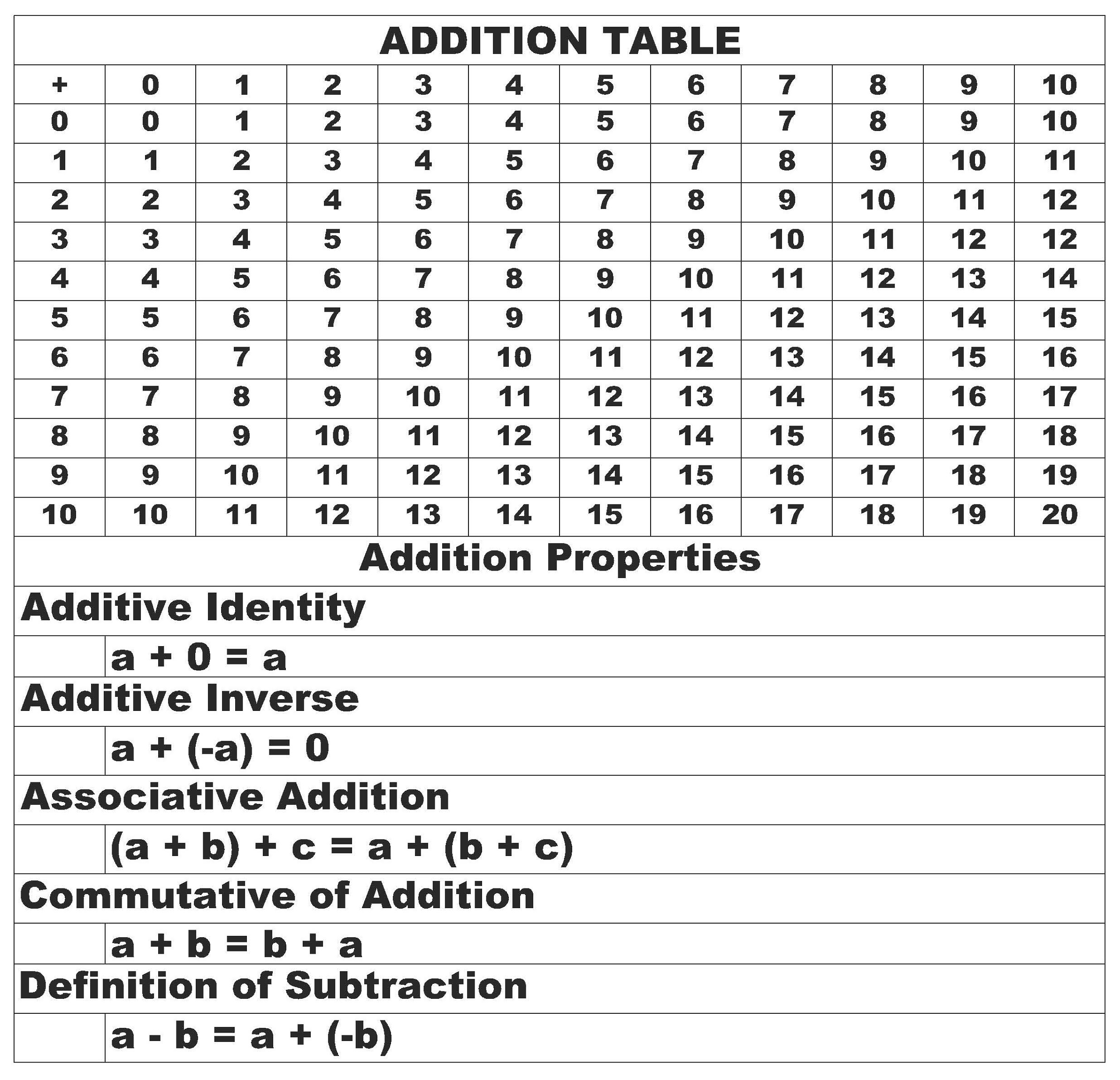 math table chart to learn