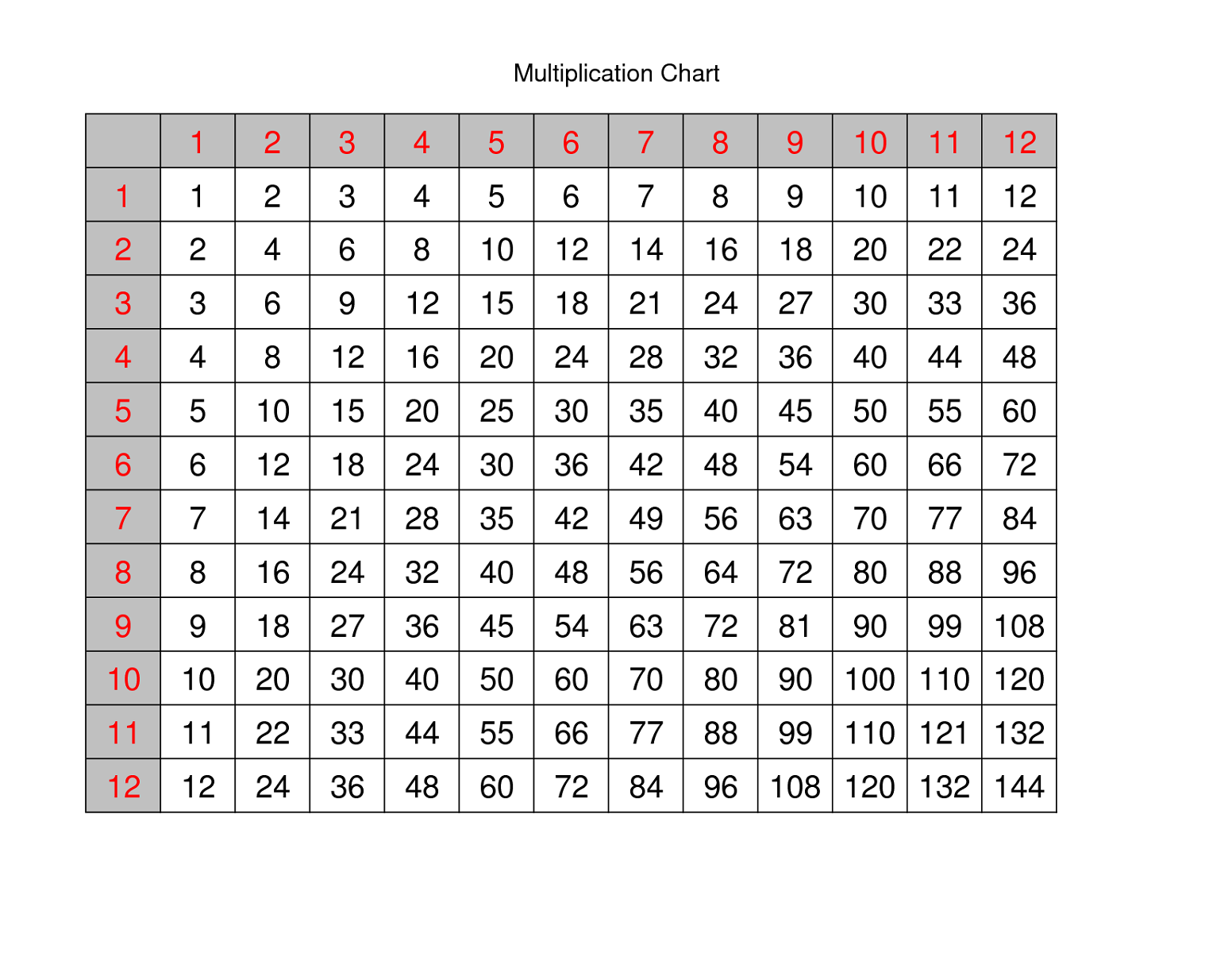printable times table chart template