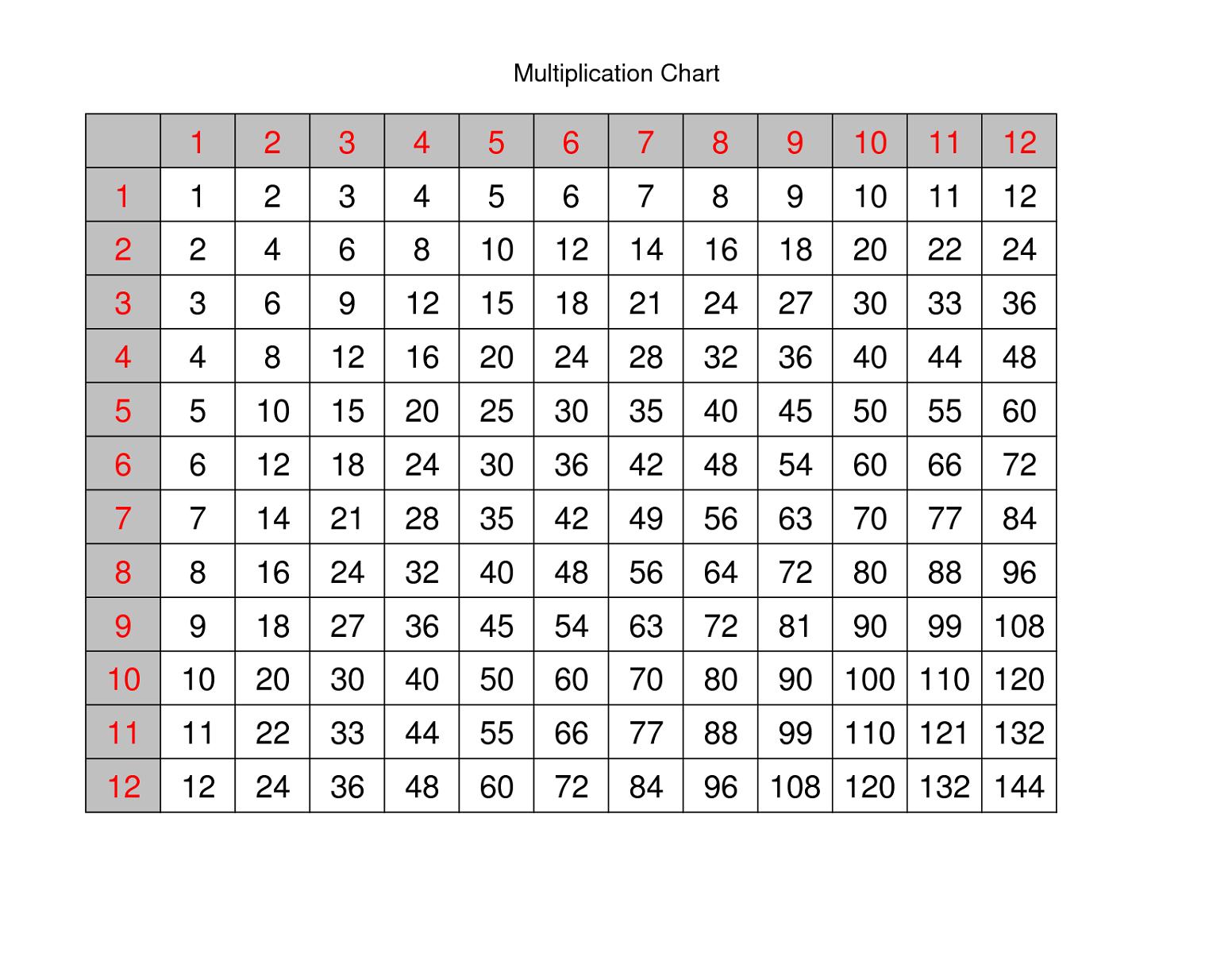 printable times table chart template