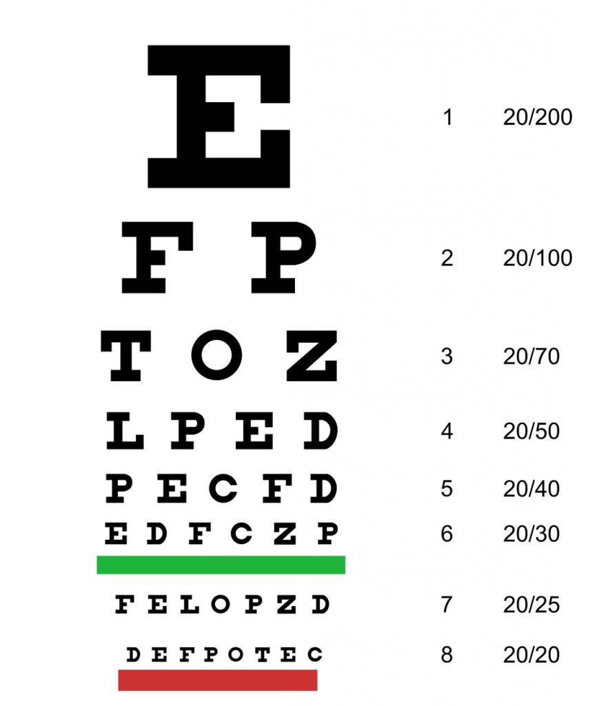 Таблица проверки зрения в домашних условиях на компьютере