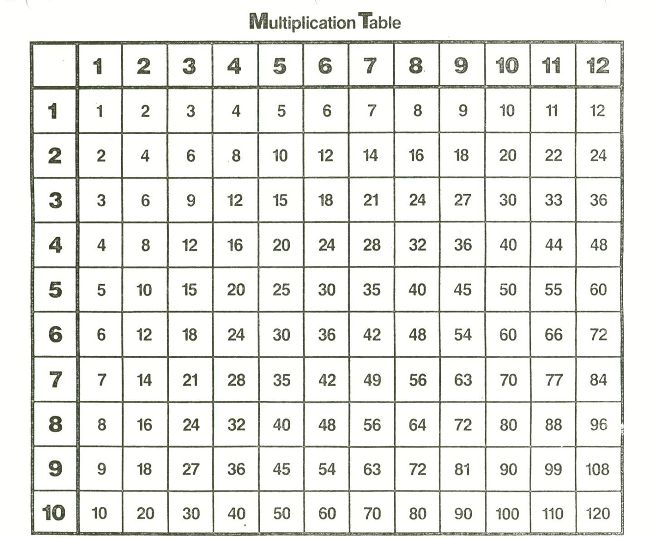 times table 1-12 simple