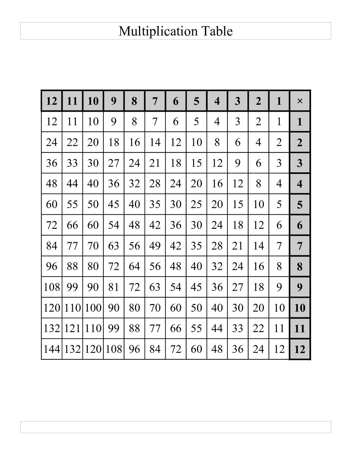 times tables drills 1-12