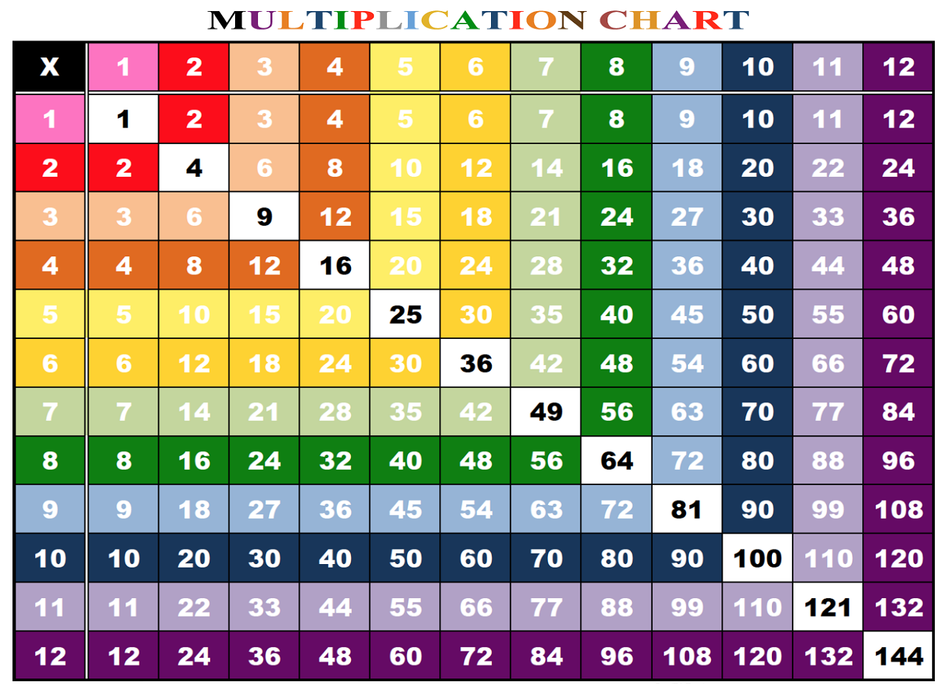 Times table tests 1 12 times table worksheets 1 12 for Multiplication table of 99