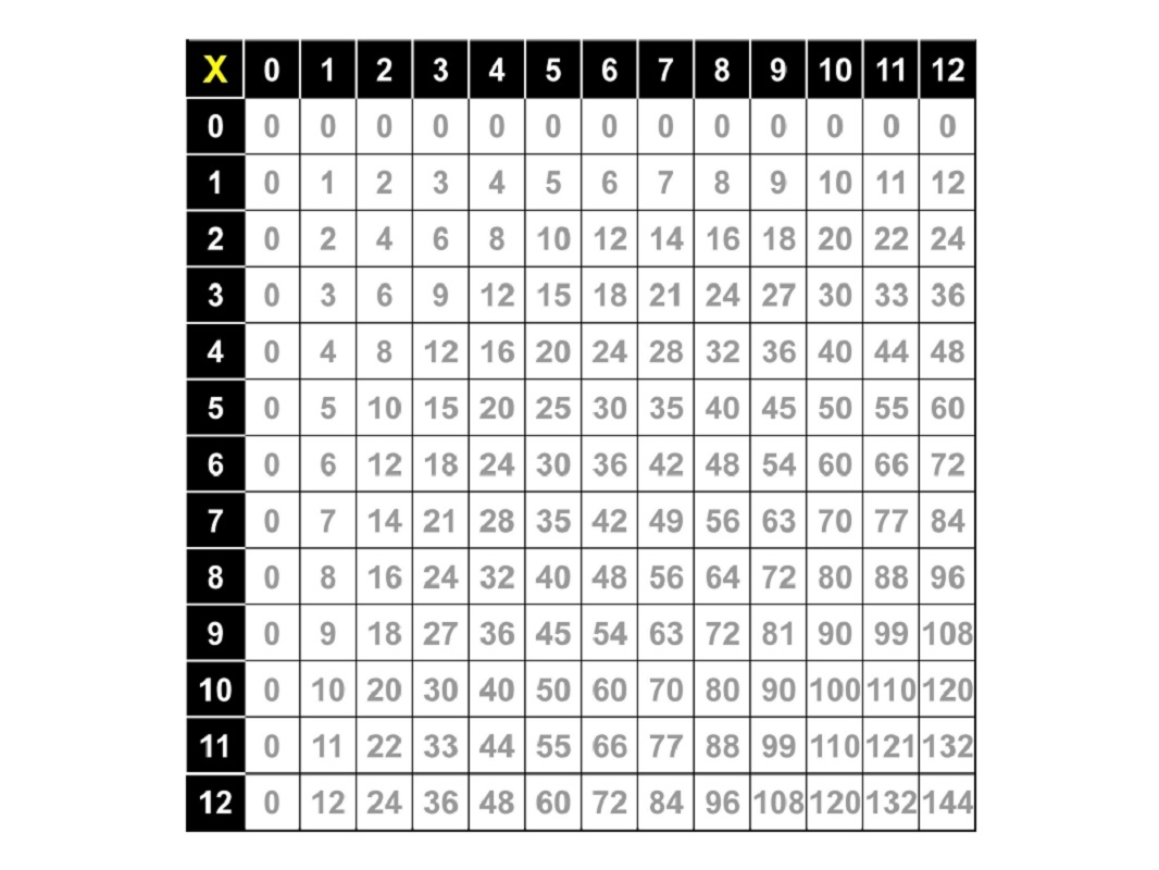 Times table worksheets 1 12 activity shelter for Table 12 multiplication