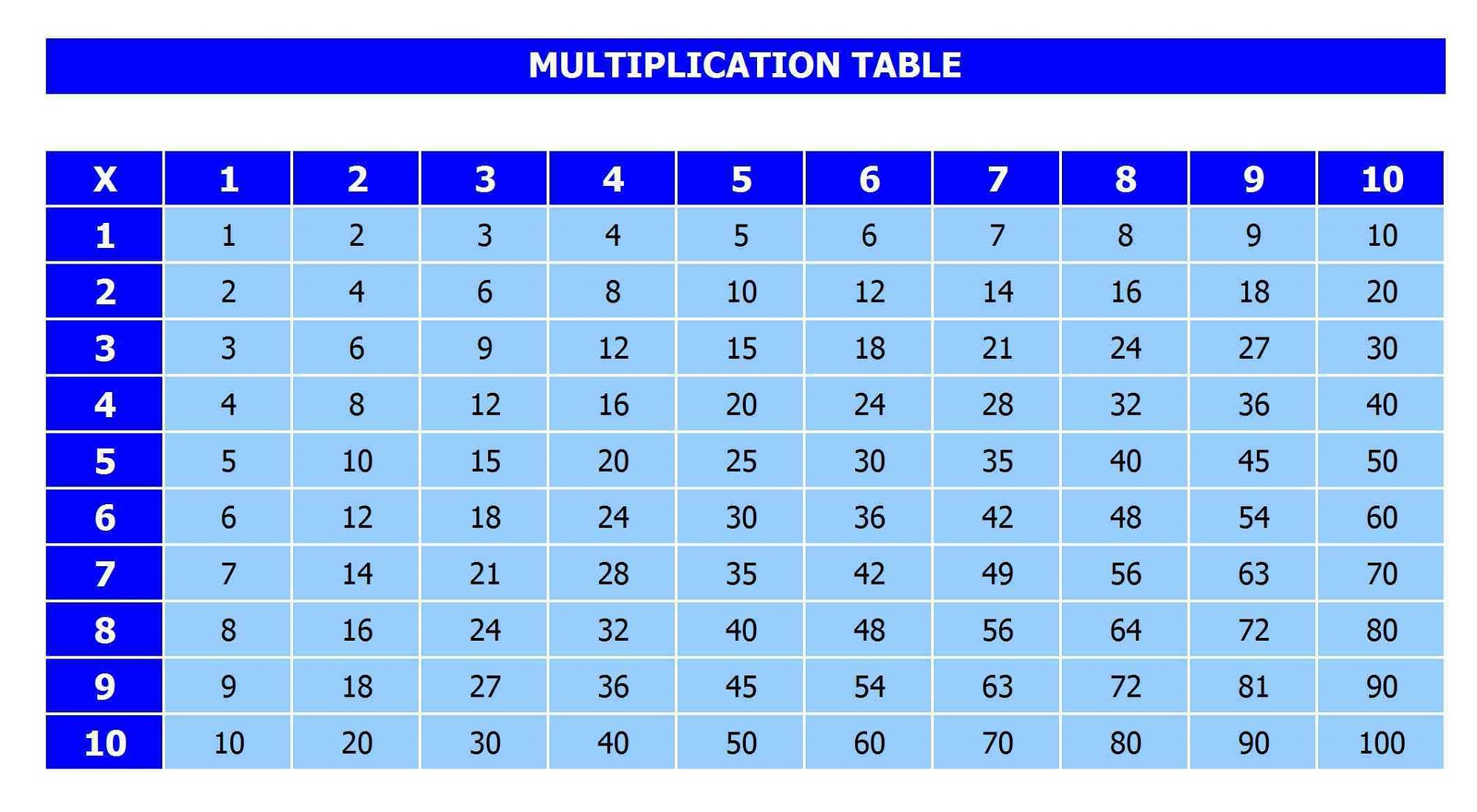 x table chart 1-10