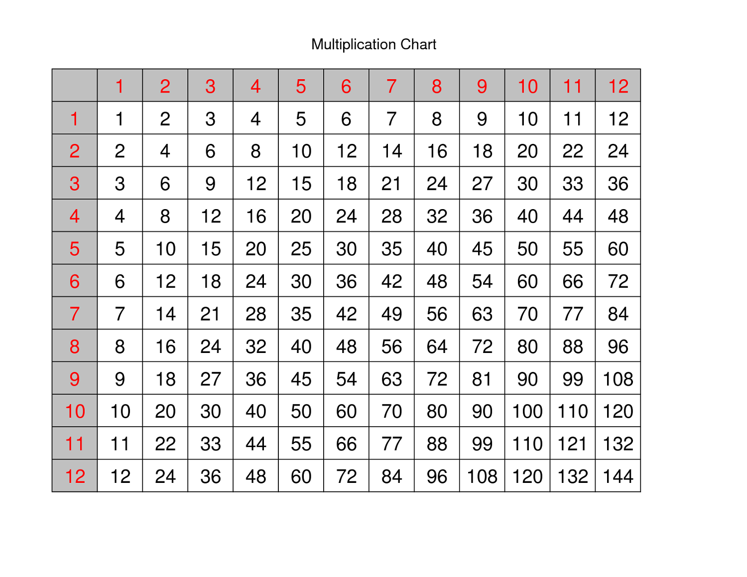 Printable multiply chart tables activity shelter multiply chart table learning nvjuhfo Images