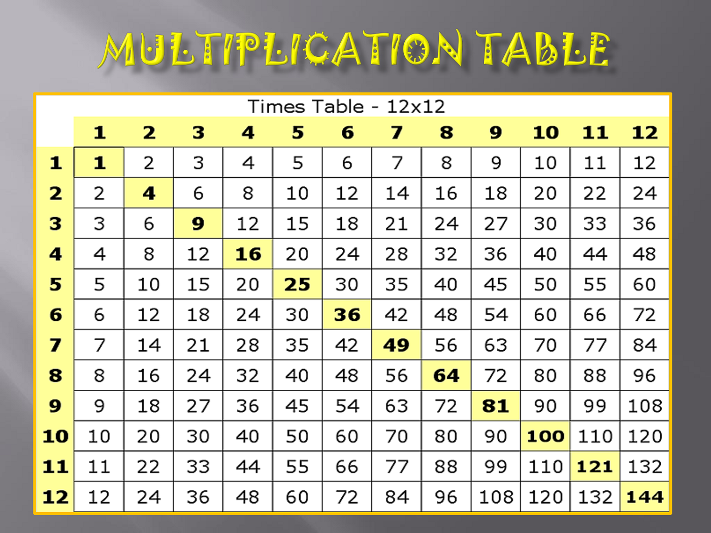 Printable multiply chart tables activity shelter for 12 x table