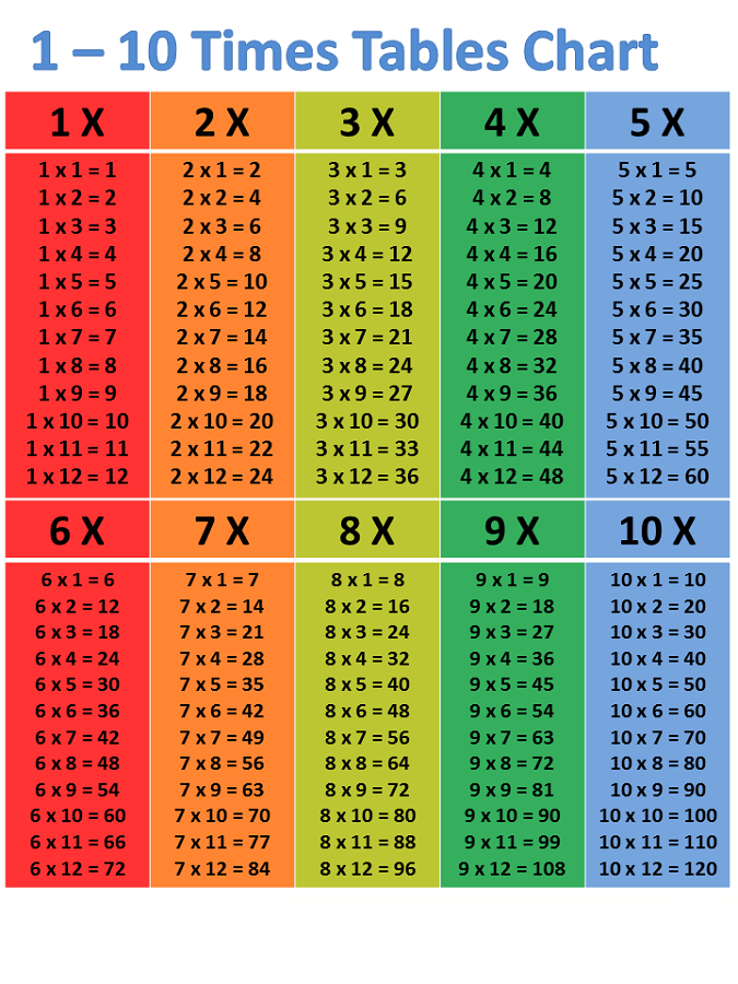 times table 1-100 colorful