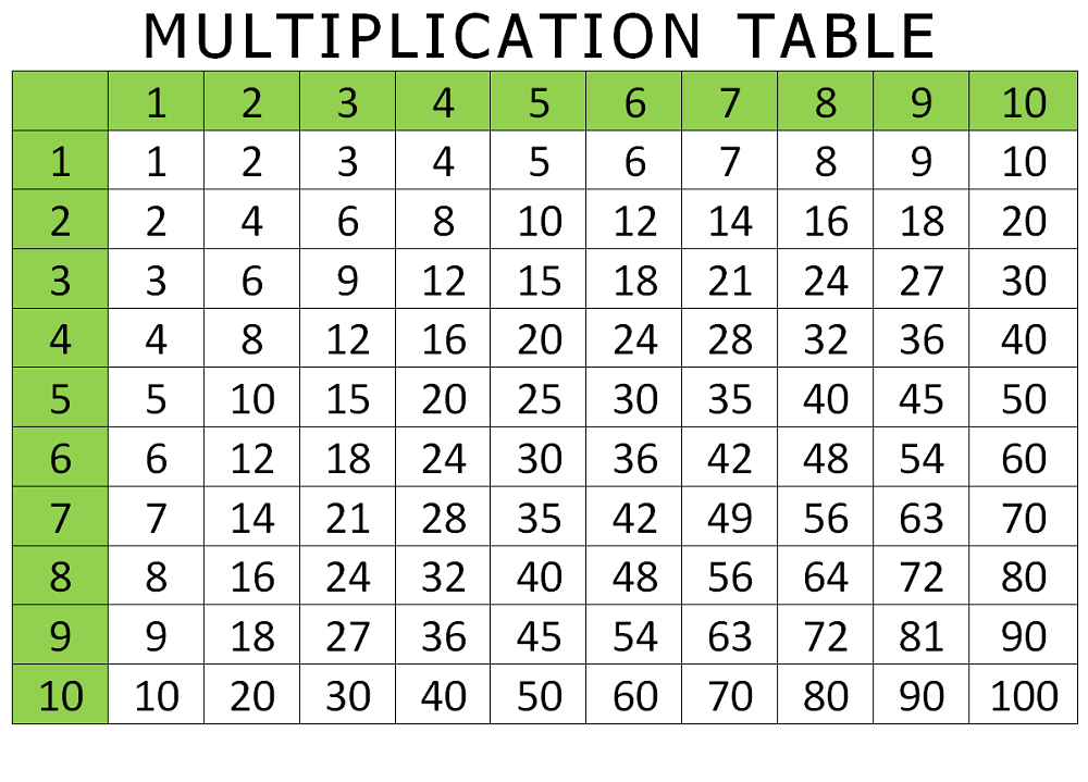 times table 1-100 green