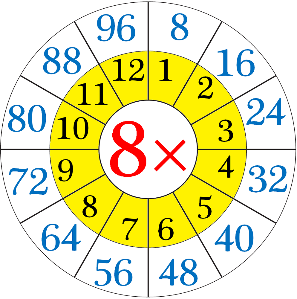 8 times table chart circle