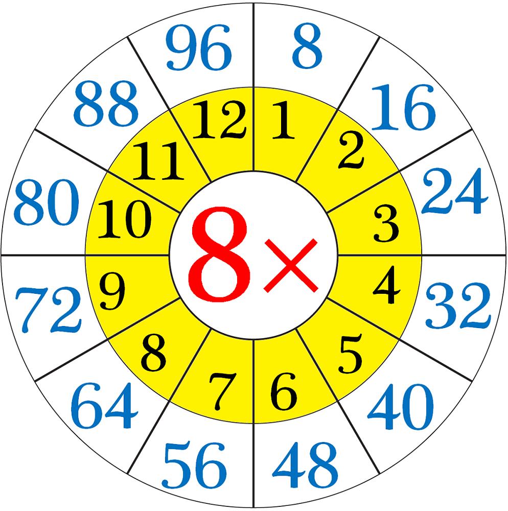 8 times table chart circle