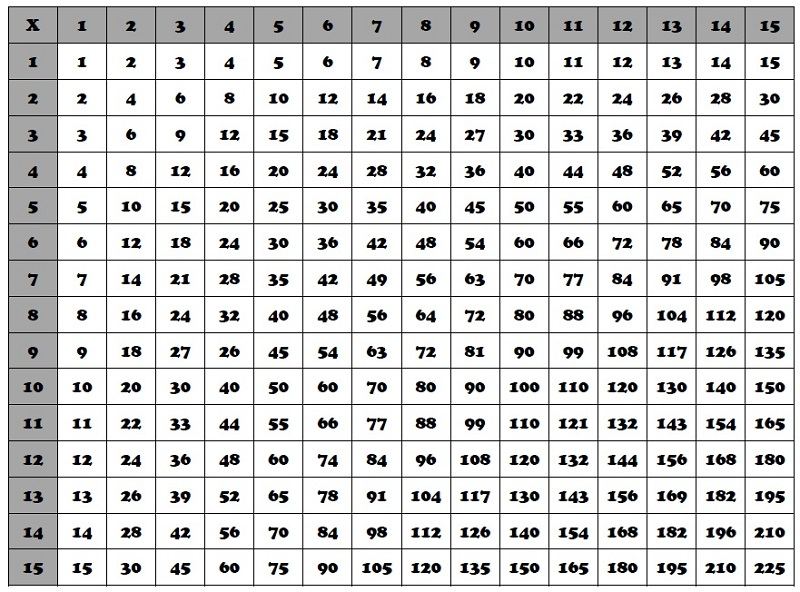 15 times table chart black