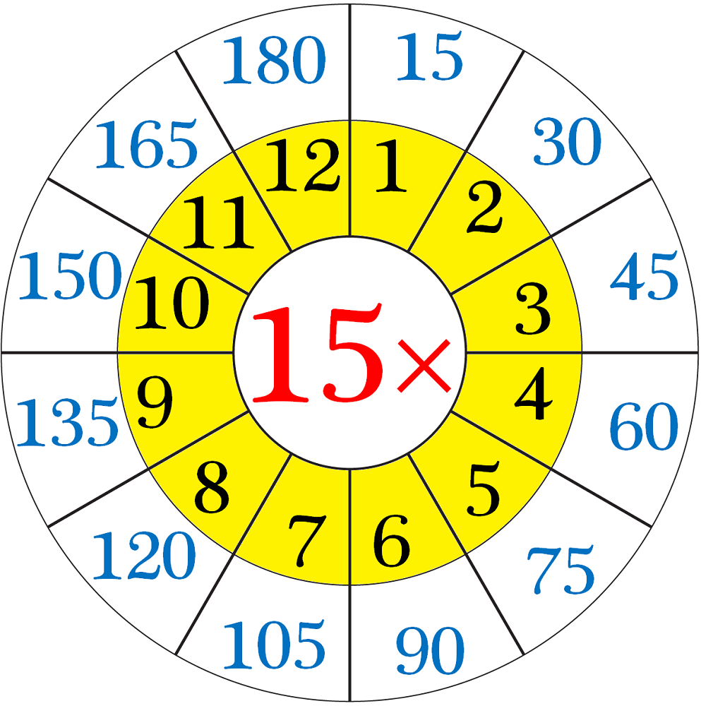 15 times table chart circle
