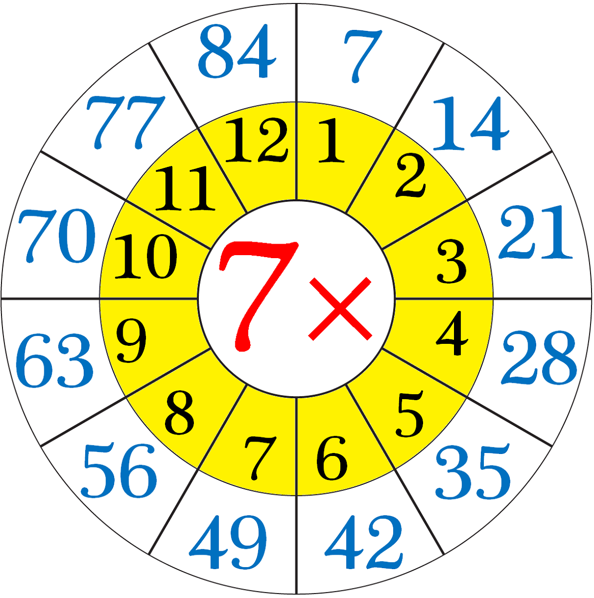 7 times table chart circle