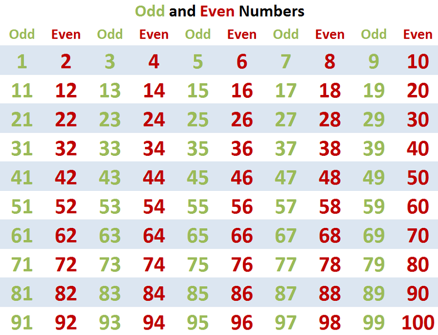 Free Odd Number Charts on Odd Even 100 Square