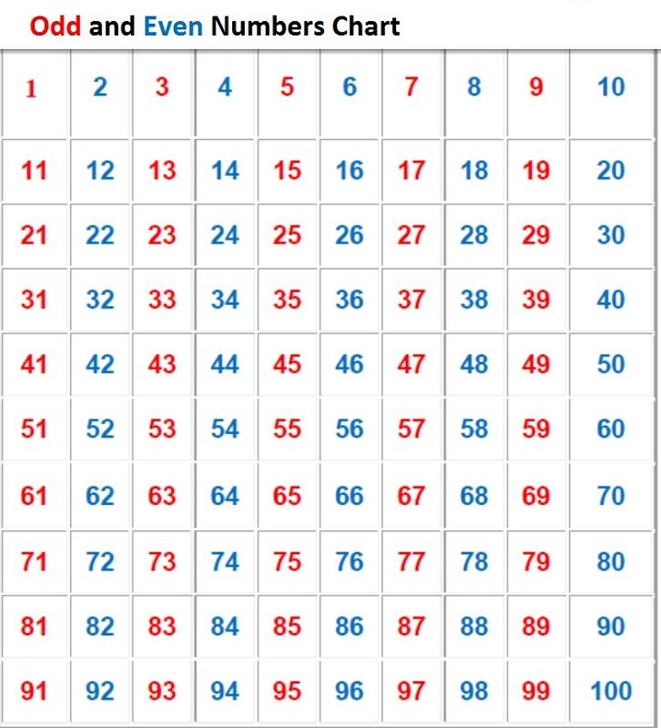 odd numbers chart printable