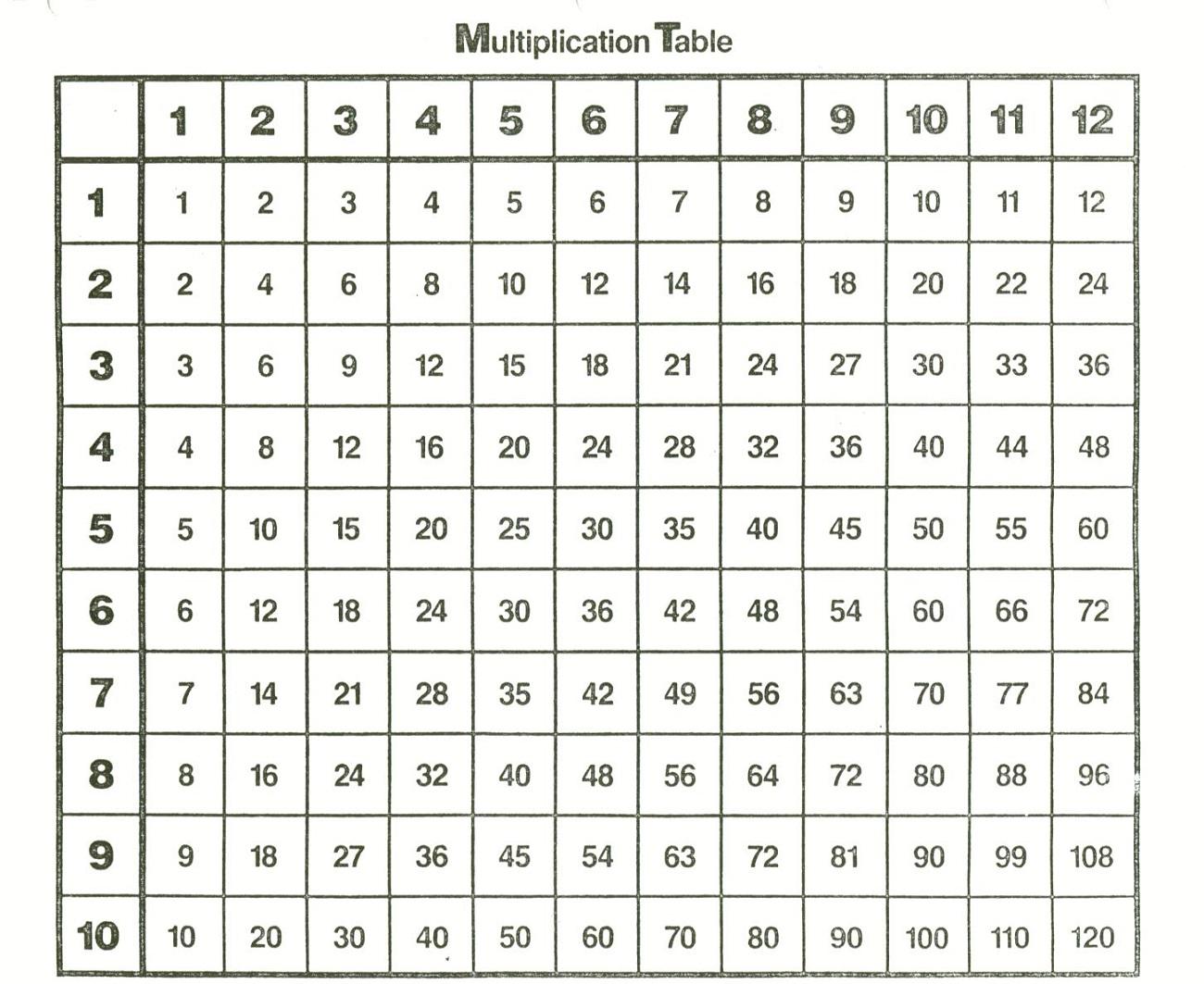 times table chart 1-12 printable