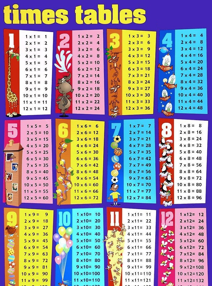 times table chart blue