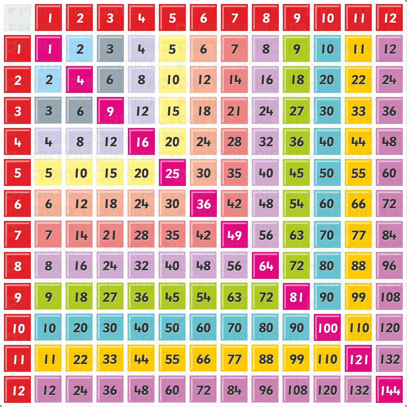 times tables chart multiplication
