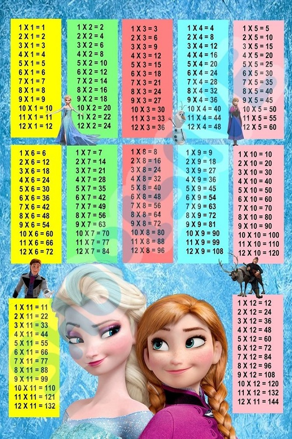 1-12 times table for kids