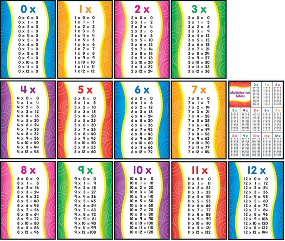1-12 times tables big