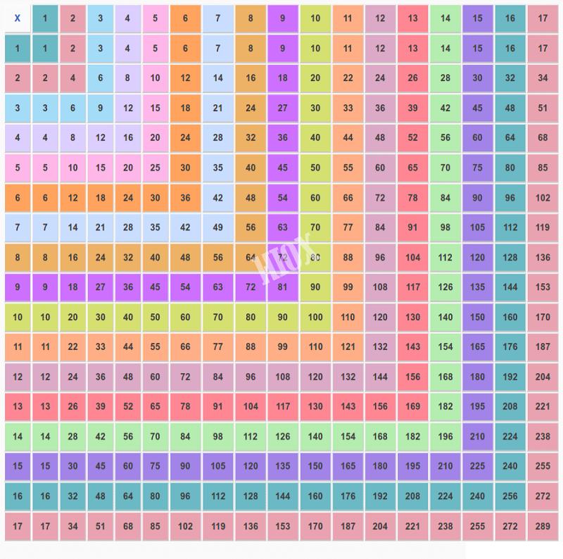 times table charts printable