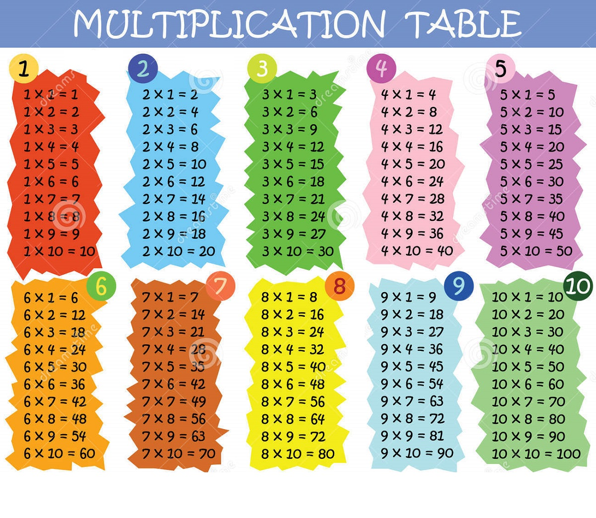 times tables 1-100 free