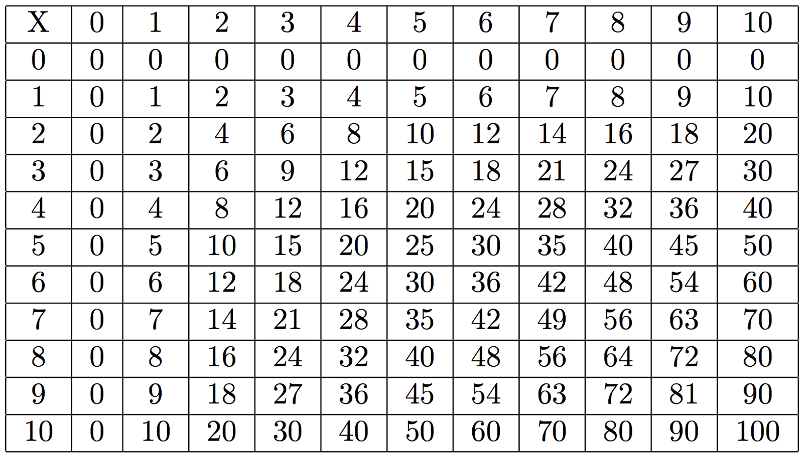 times tables 1-100 simple