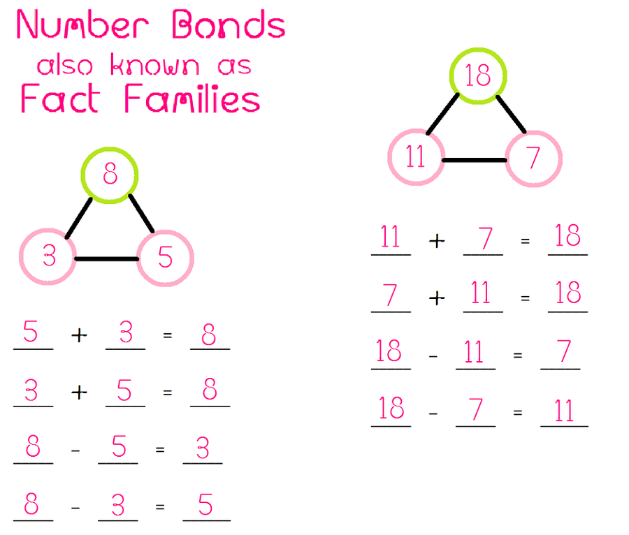 fact family numfact family numbers chartbers chart