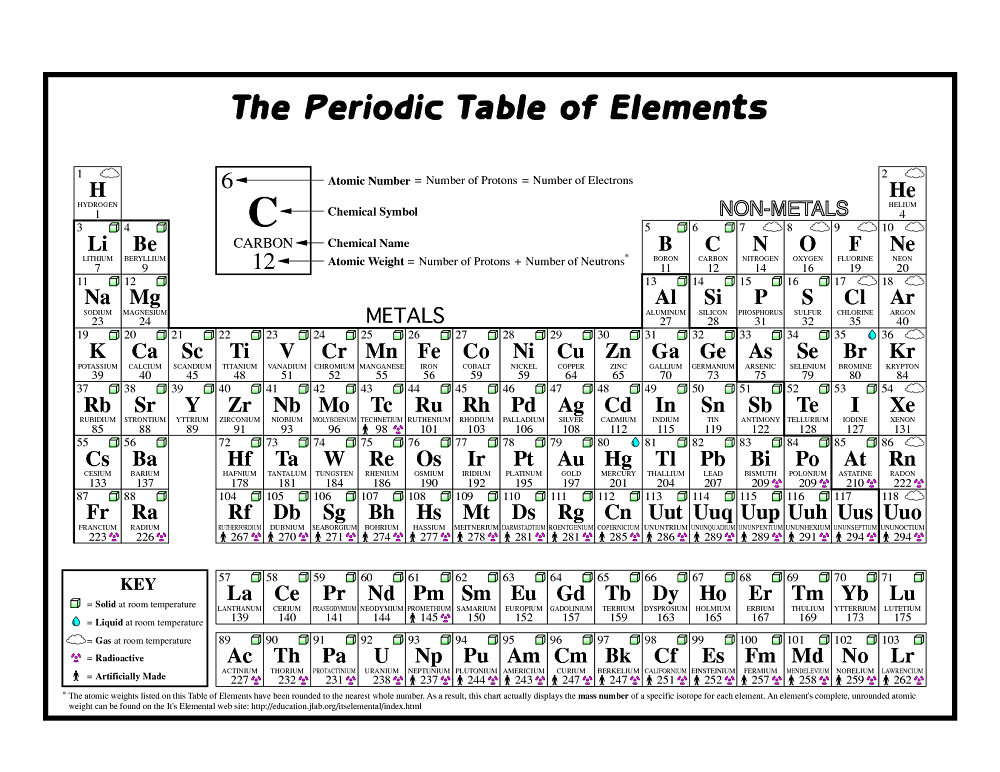 Periodic Table who came up with the periodic table of elements : Print periodic table of elements free | Activity Shelter