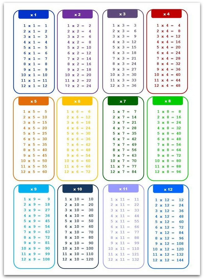 times tables charts pdf
