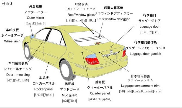 Kids Cars and Parts Language
