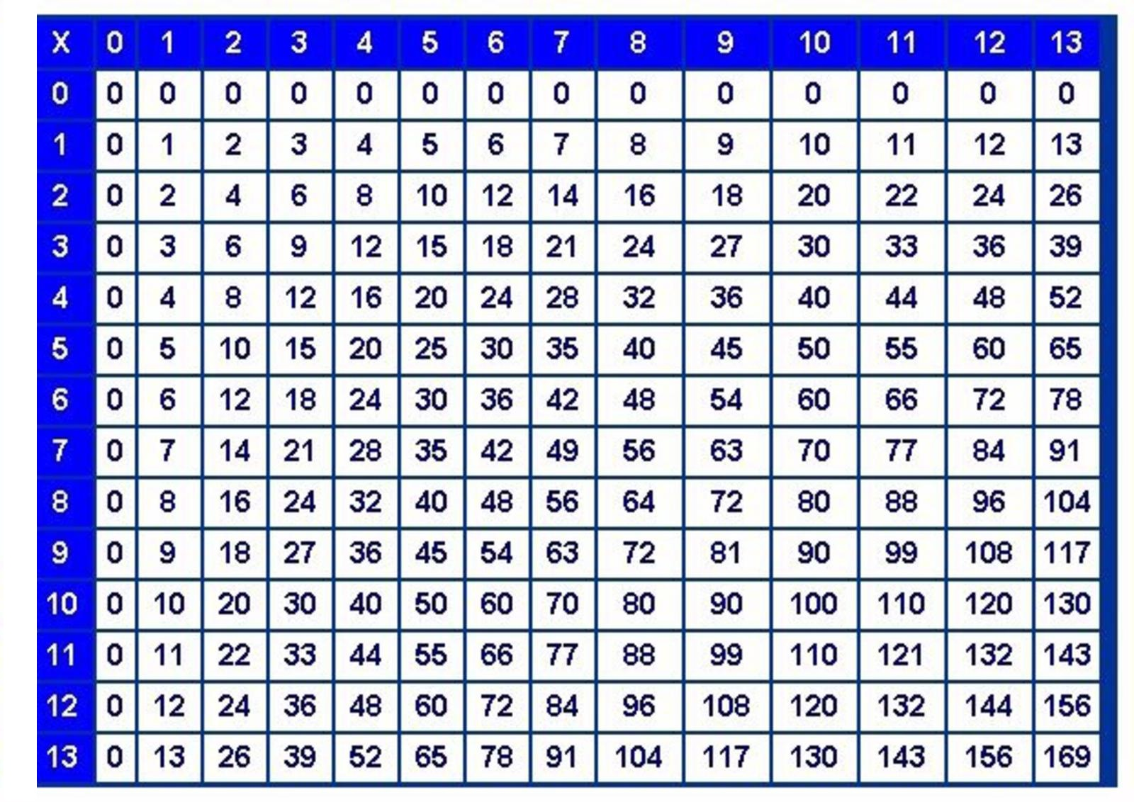 Pictures of Times Tables Multiplication