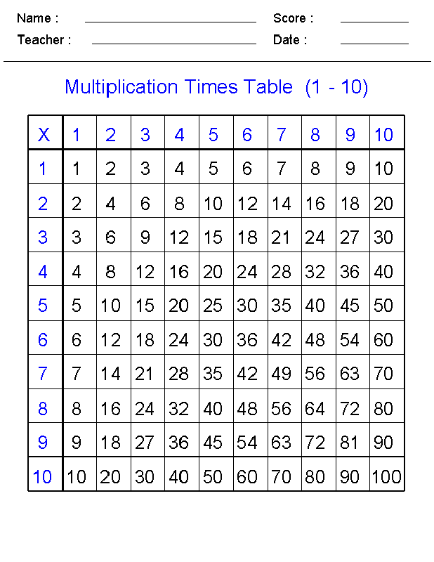 Times Tables Sheet Worksheets